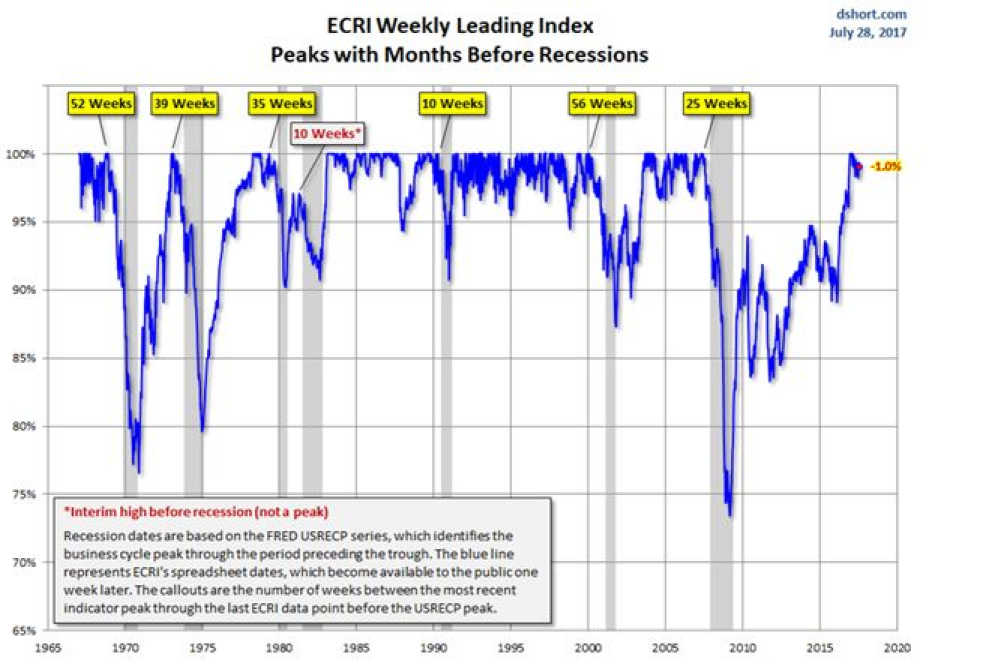 Leading Economic Index